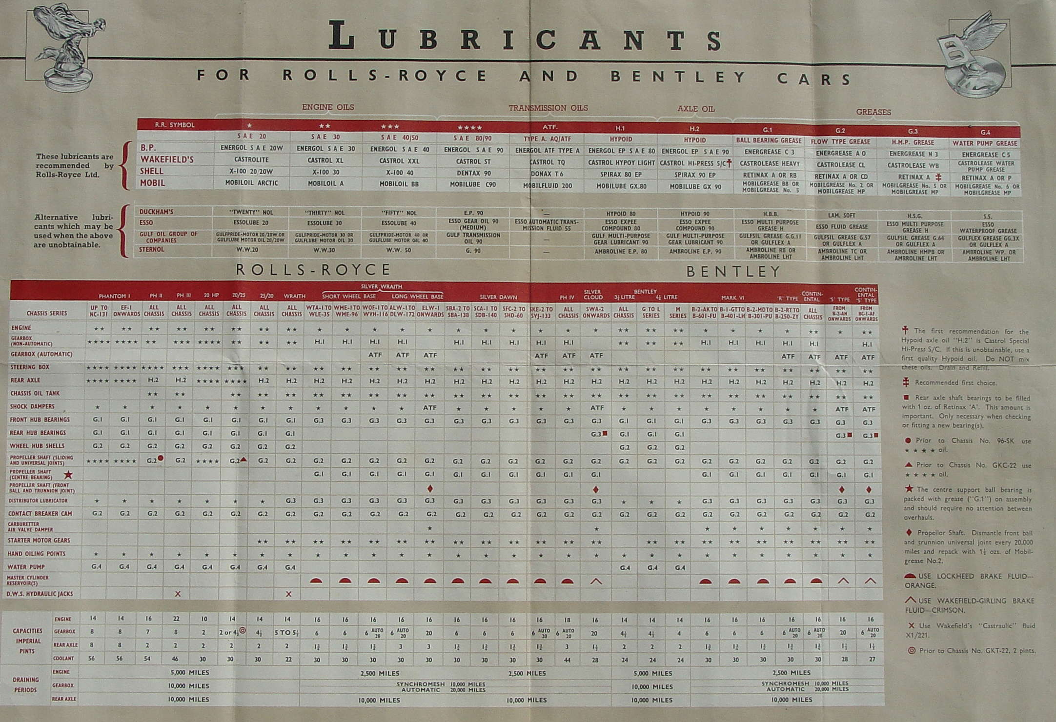 Technical:Pre-War Lubrication - RROCA-info